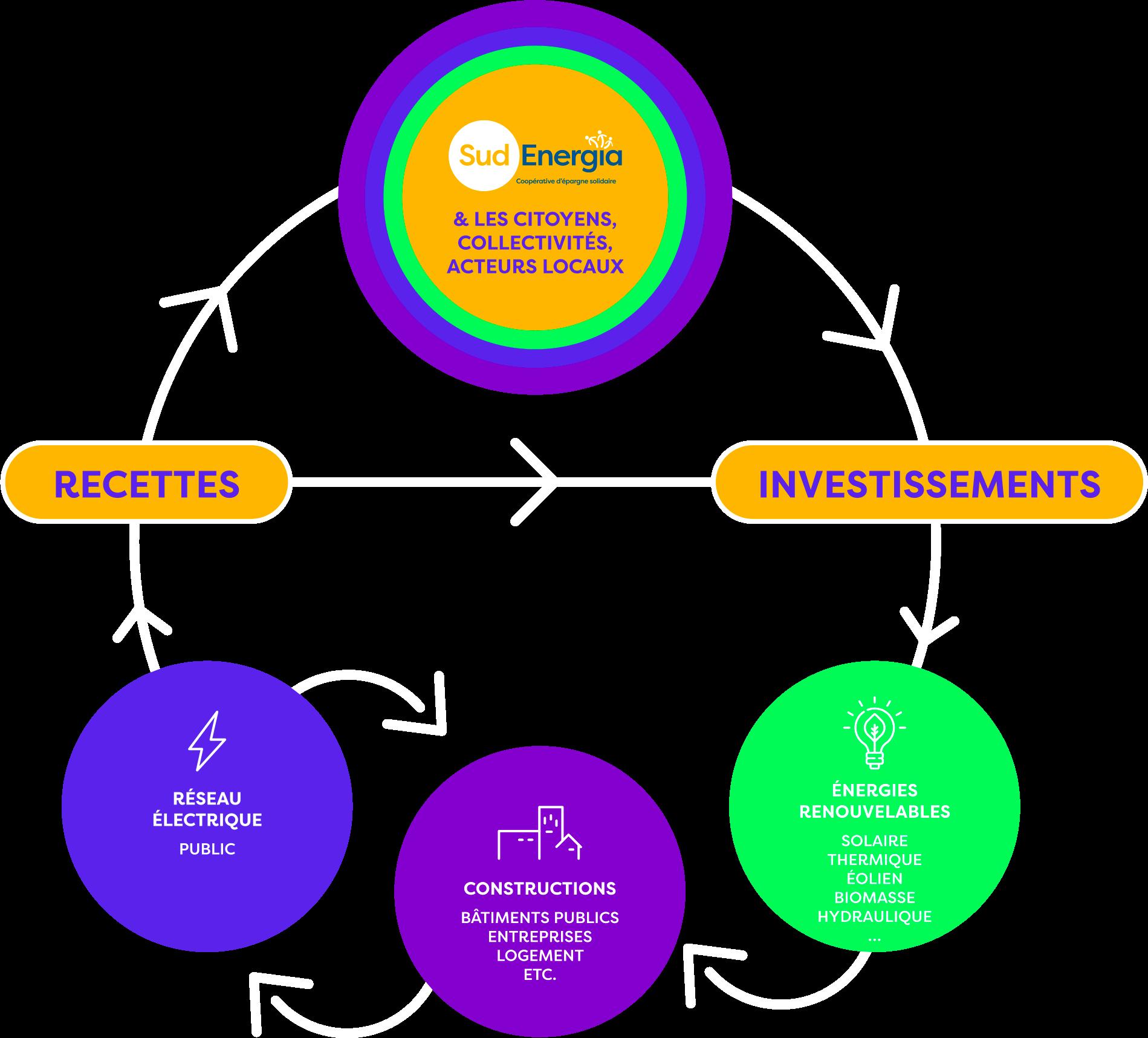 Sud energia investissement recettes